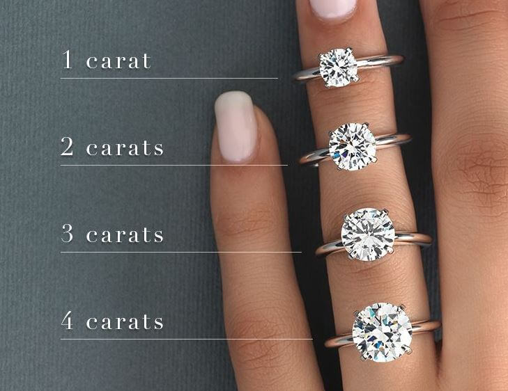 How Big Is 2 Carat Diamond