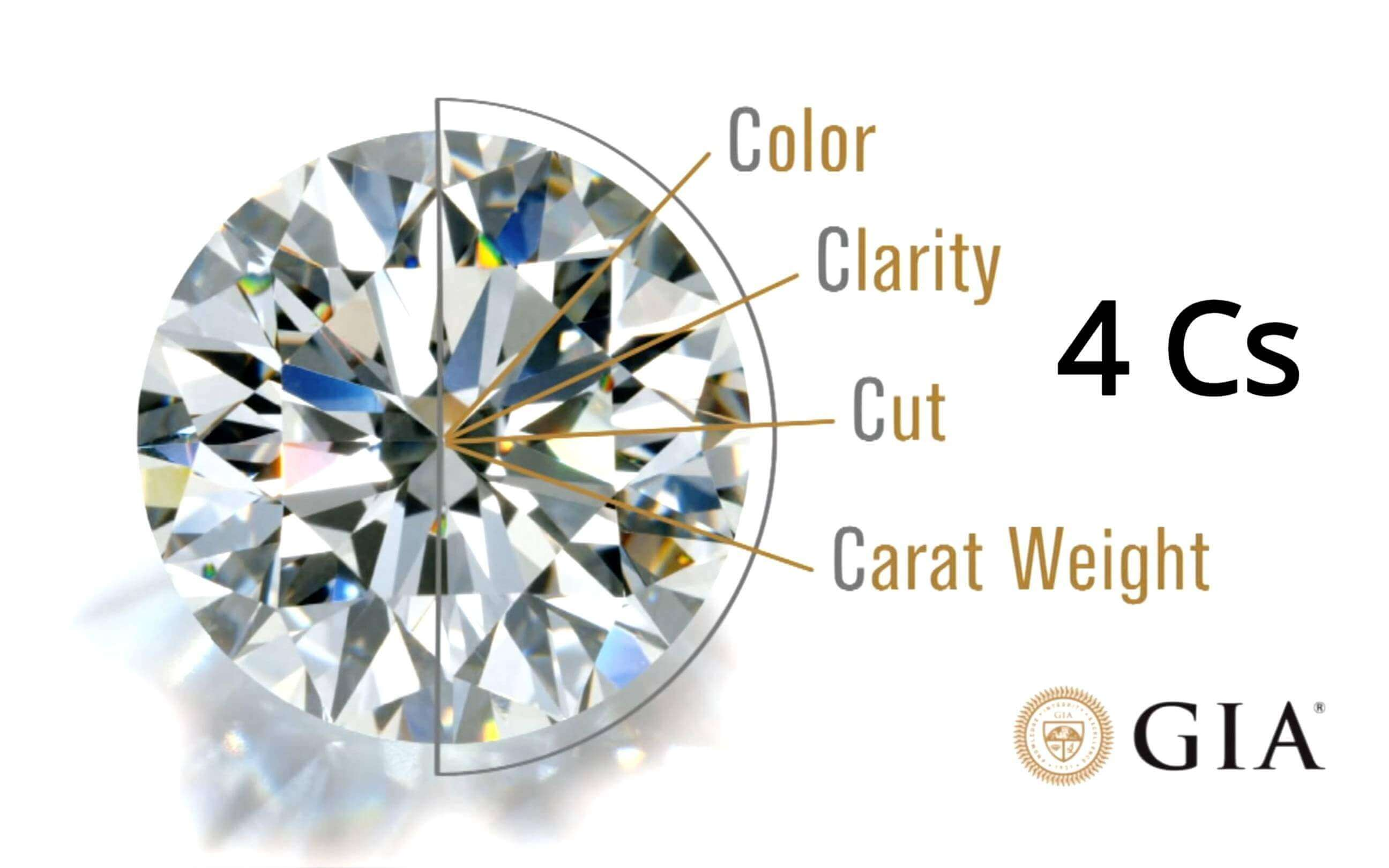 4cs Of Diamond Gia Diamond Grading Guide Petra Gems