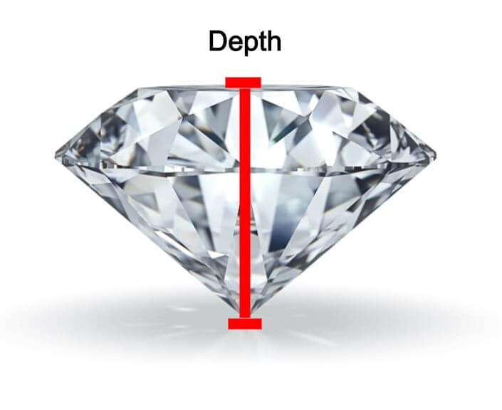 Diamond Depth