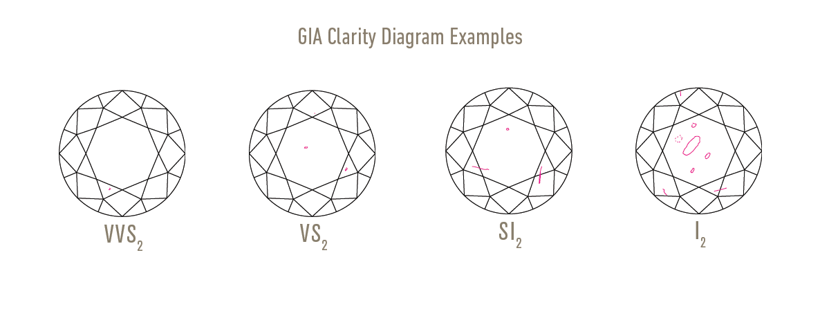 GIA Diamond Clarity Scale Chart