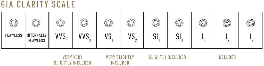 GIA Diamond Clarity Scale