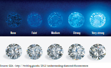 Diamond Fluorescence None Faint Blue Bad Or Good Guide