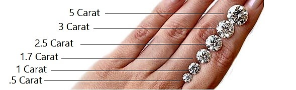 Diamond Size Chart Millimeter Mm To Carat Petra Gems