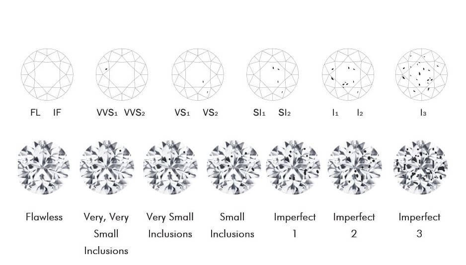 Types of Diamond Inclusions and their Characteristics